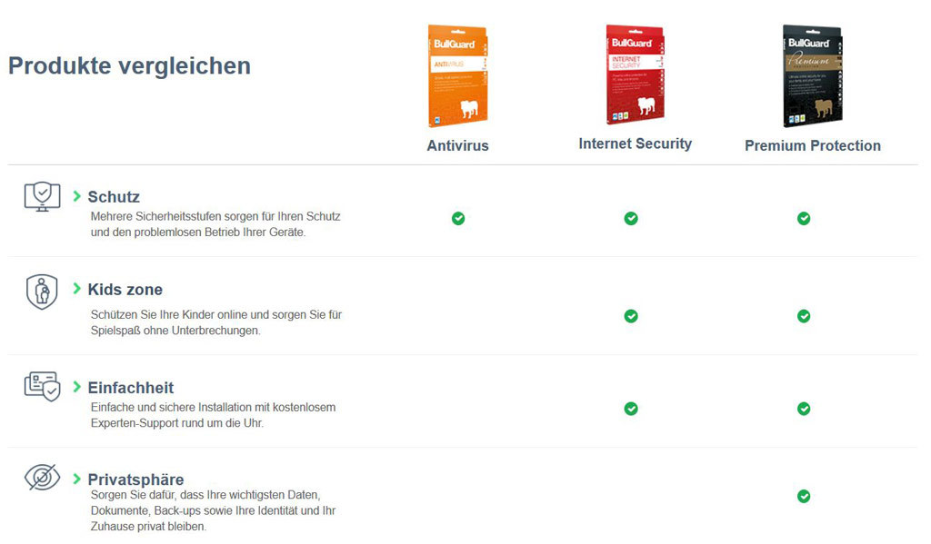 Bullguard Premium Protection 2018 - 1 Jahr 5 Geräte screenshot 7